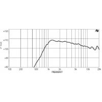 18 Sound HD1030 | Driver de Compresión de 1 Pulgada